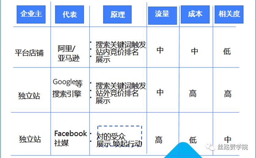 如何0起步打开Facebook市场?