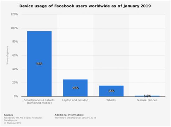 """线索成本降低一半以上!Facebook Lead Ads线索广告""""真香""""!"""