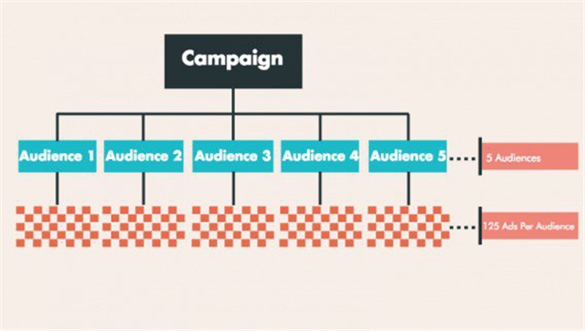 Facebook广告素材如何优化?做A / B测试验一验
