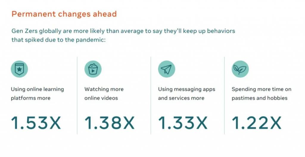 Facebook释出五个全球未来趋势,帮你更好营销!